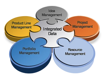 integrated data