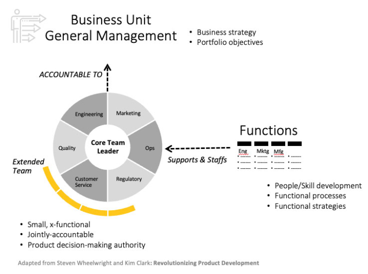 business unit general mgmt